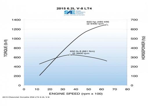 2015-Chevrolet-Corvette-Z06-convertible-INLINE2-626x382